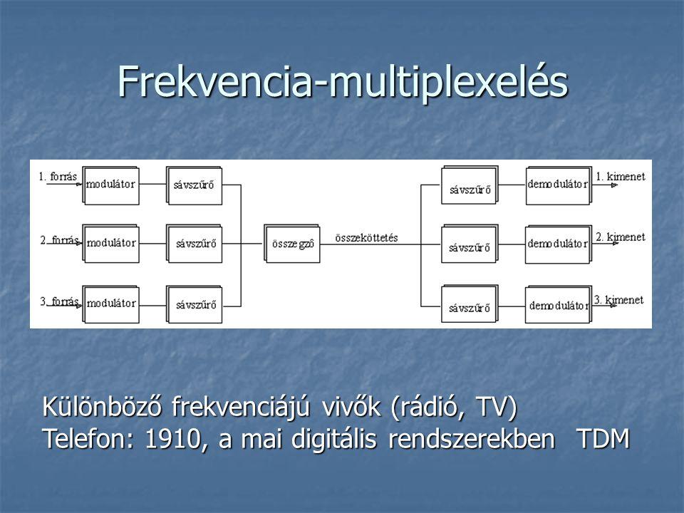 Frekvencia-multiplexelés