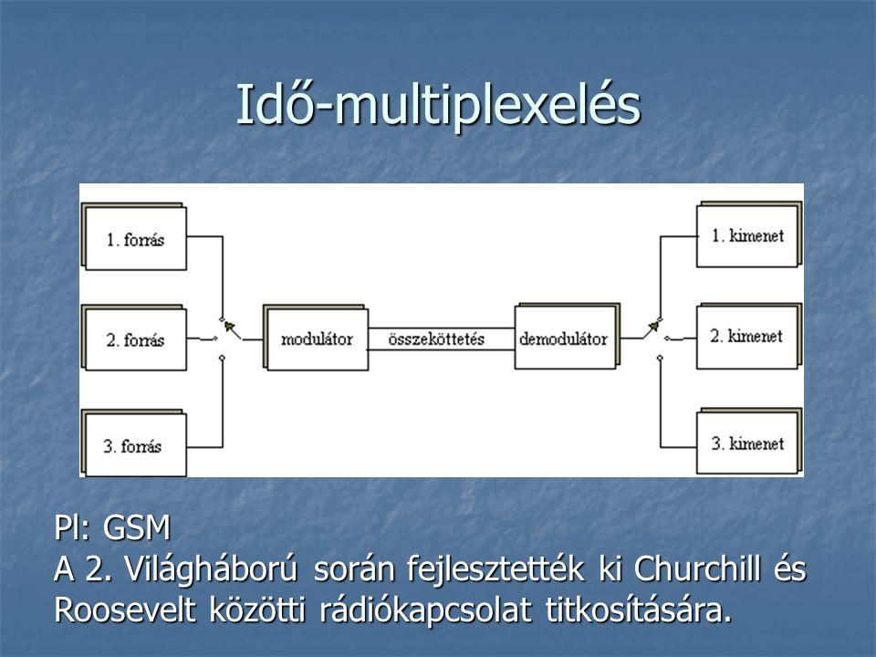 Idő-multiplexelés Pl: GSM