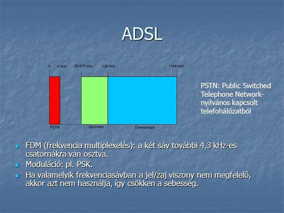 ADSL PSTN: Public Switched. Telephone Network- nyilvános kapcsolt. telefohálózatból.