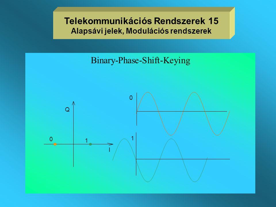 Telekommunikációs Rendszerek 15 Alapsávi jelek, Modulációs rendszerek