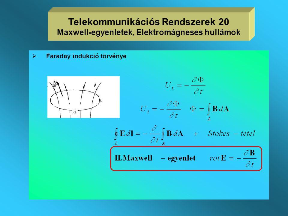 Telekommunikációs Rendszerek 20 Maxwell-egyenletek, Elektromágneses hullámok