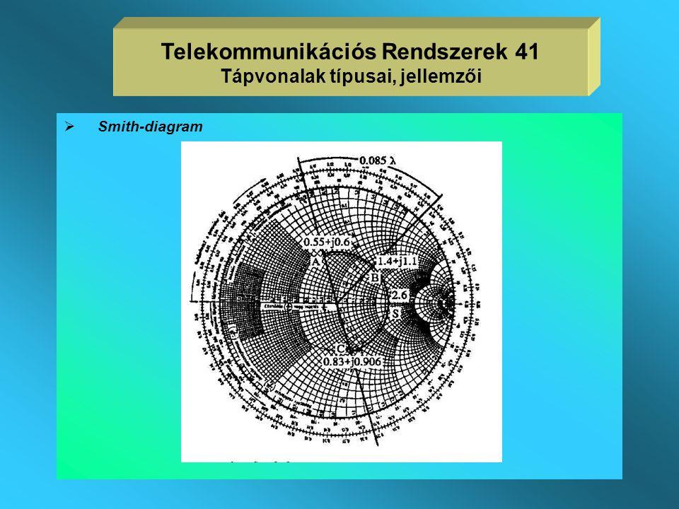 Telekommunikációs Rendszerek 41 Tápvonalak típusai, jellemzői