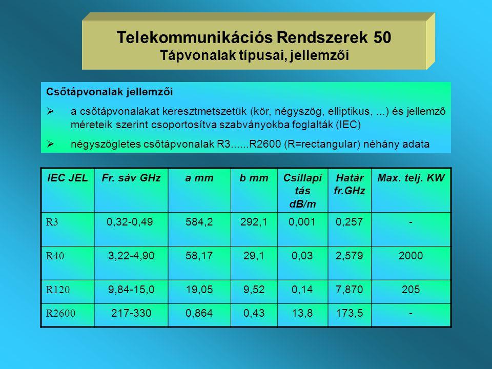 Telekommunikációs Rendszerek 50 Tápvonalak típusai, jellemzői