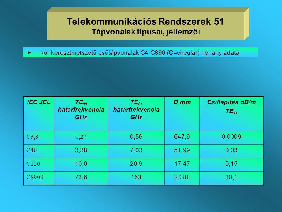 Telekommunikációs Rendszerek 51 Tápvonalak típusai, jellemzői