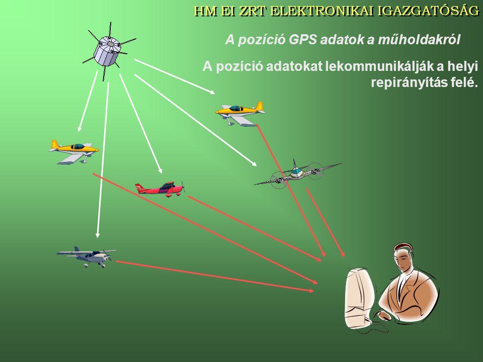 A pozíció GPS adatok a műholdakról