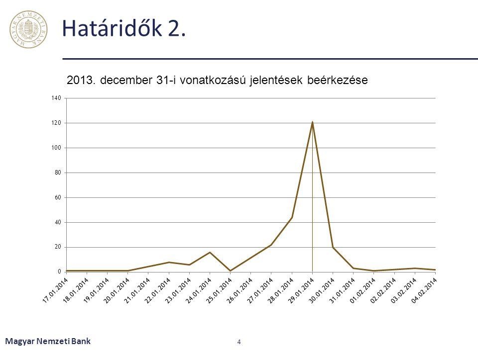Határidők 2. 2013. december 31-i vonatkozású jelentések beérkezése