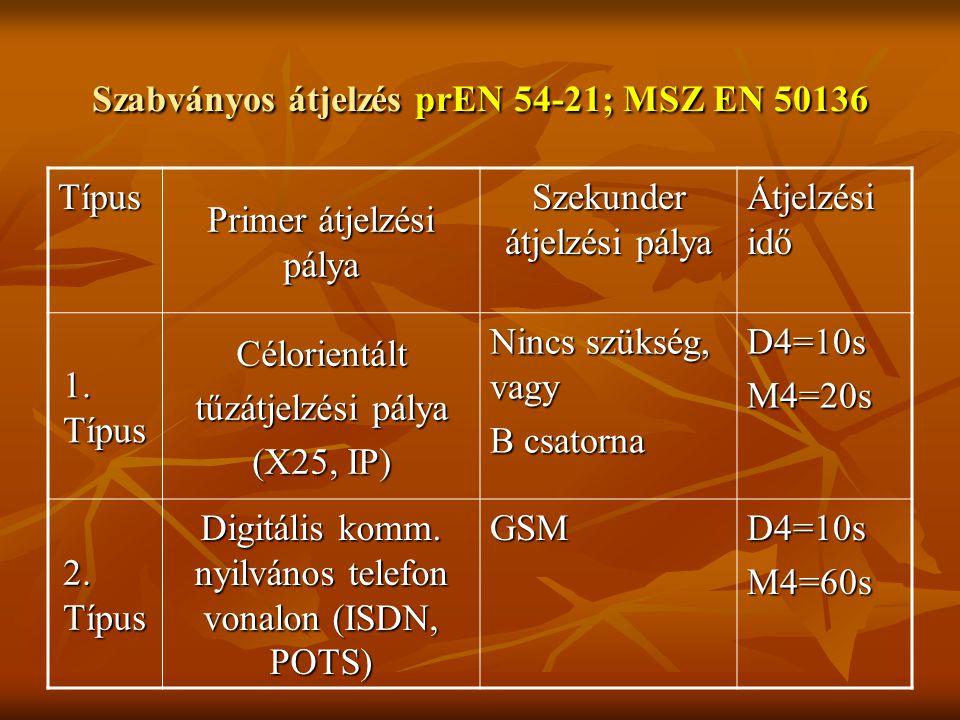 Szabványos átjelzés prEN 54-21; MSZ EN 50136