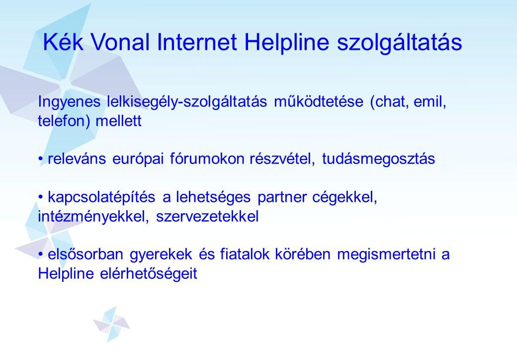 Kék Vonal Internet Helpline szolgáltatás