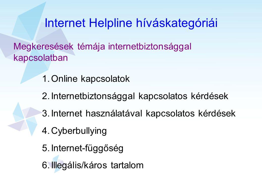 Internet Helpline híváskategóriái