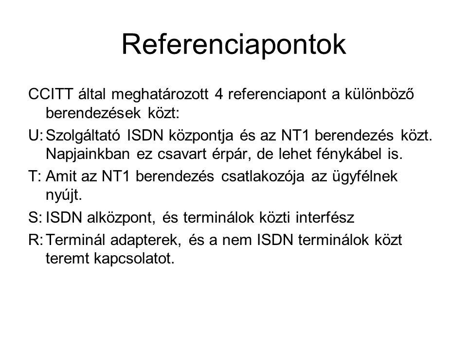 Referenciapontok CCITT által meghatározott 4 referenciapont a különböző berendezések közt: