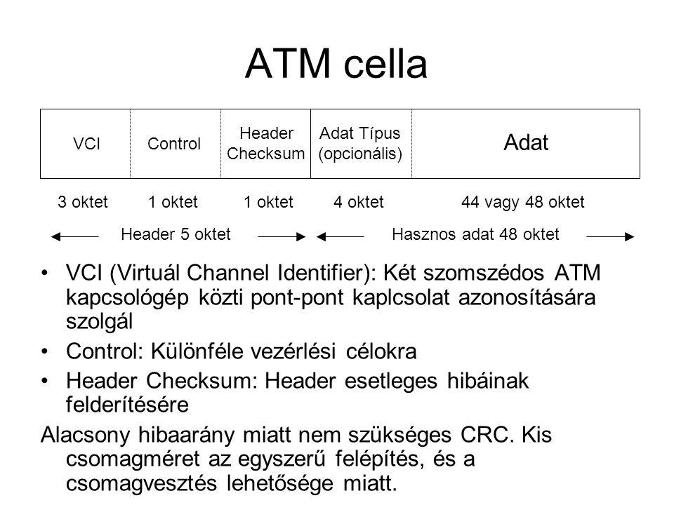 ATM cella Header. Checksum. Adat Típus. (opcionális) Adat. VCI. Control. 3 oktet. 1 oktet. 1 oktet.