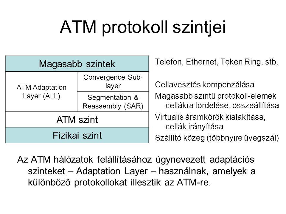 ATM protokoll szintjei