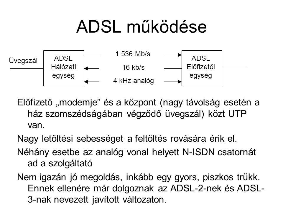 ADSL működése 1.536 Mb/s. ADSL. Hálózati. egység. ADSL. Előfizetői. egység. Üvegszál. 16 kb/s.