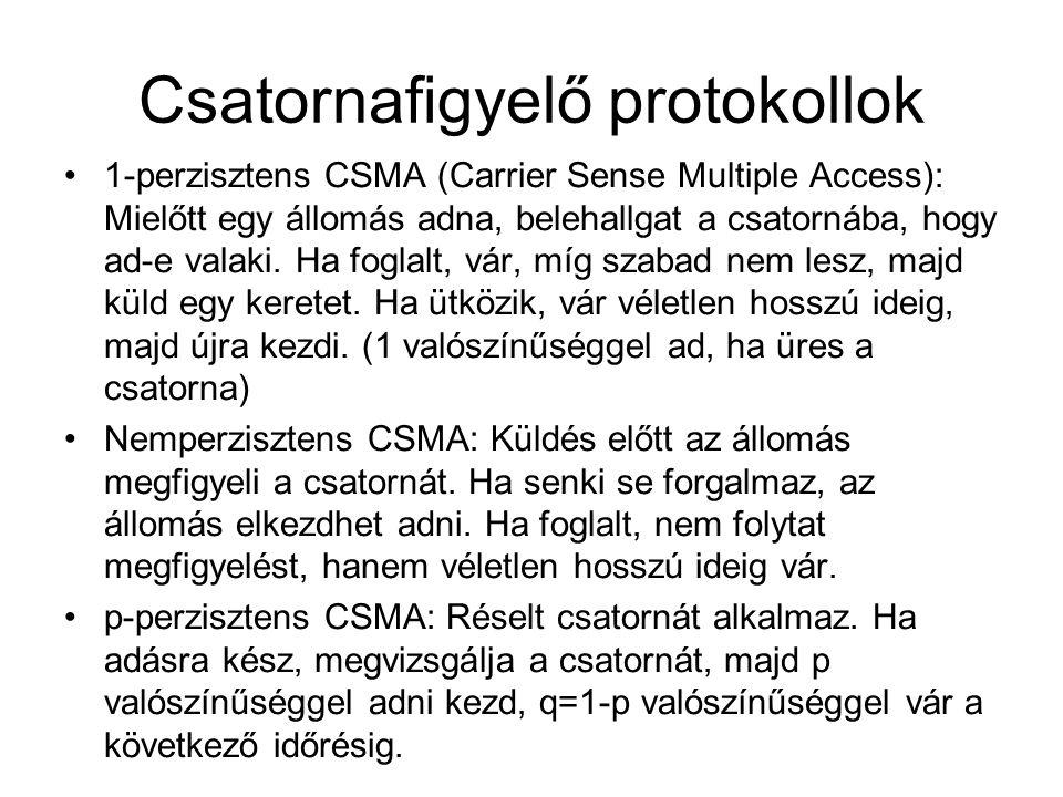 Csatornafigyelő protokollok