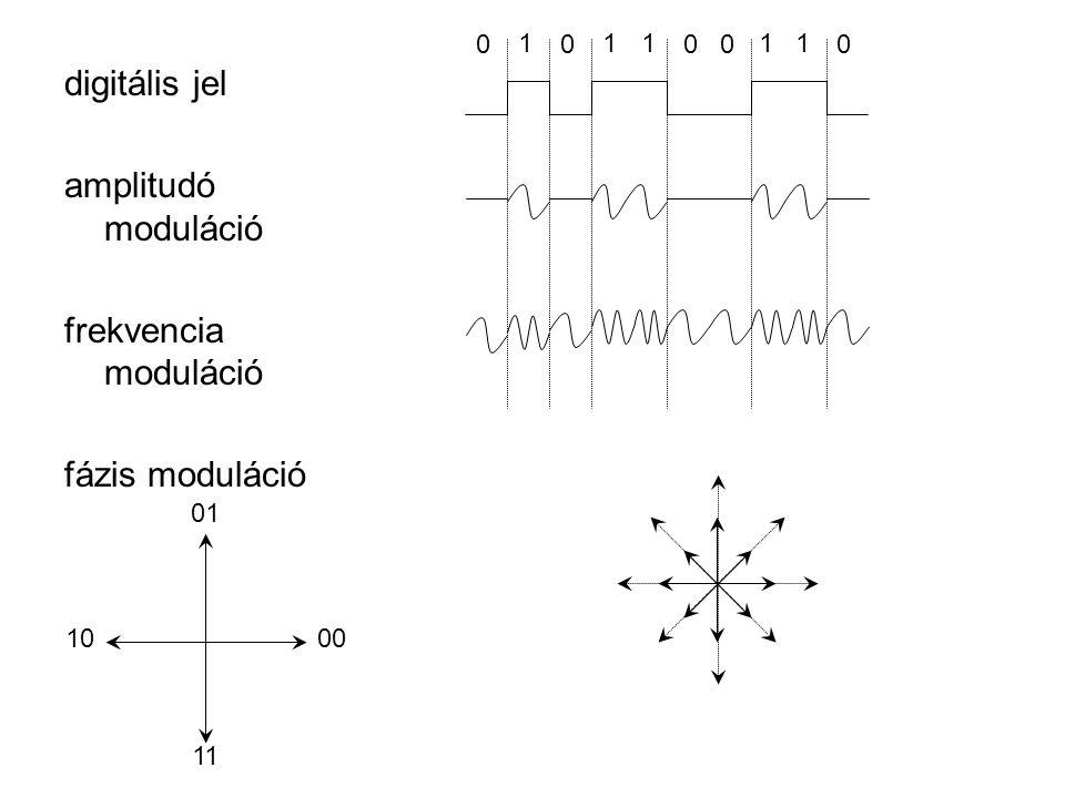 digitális jel amplitudó moduláció frekvencia moduláció fázis moduláció