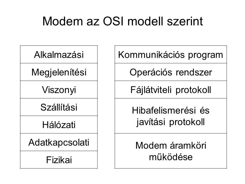 Modem az OSI modell szerint