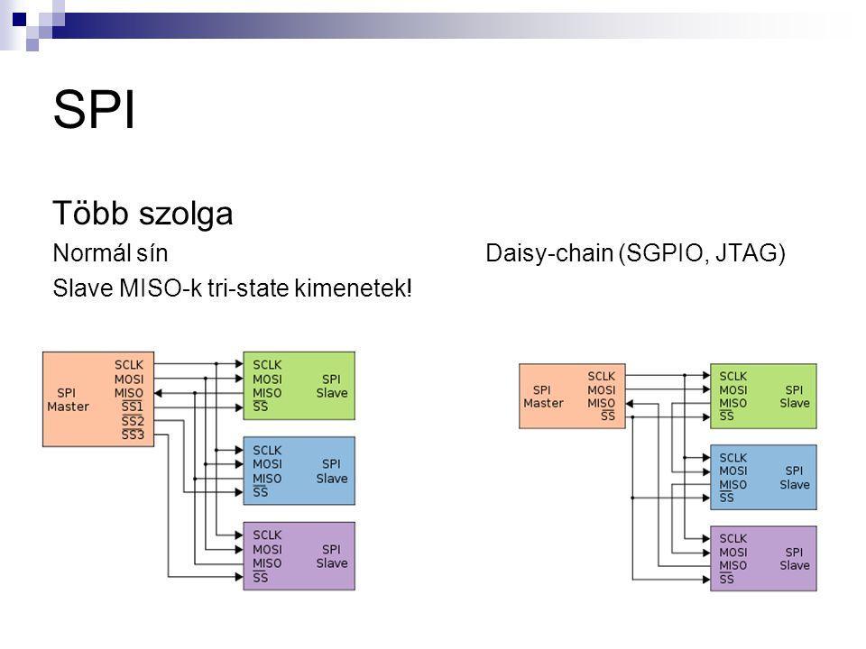SPI Több szolga Normál sín Daisy-chain (SGPIO, JTAG)