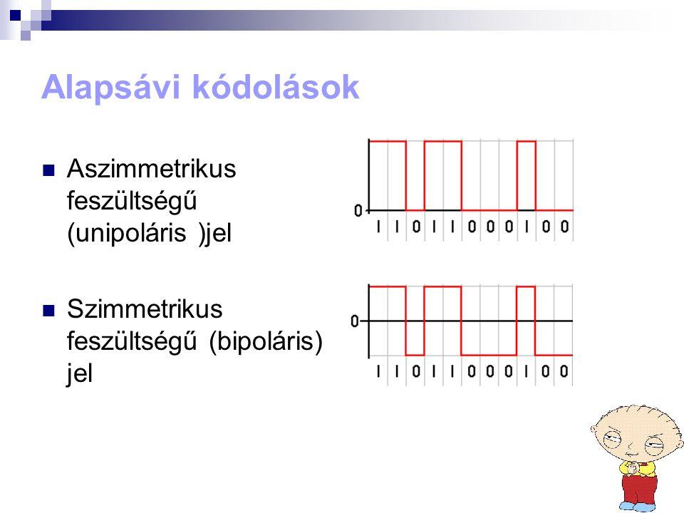 Alapsávi kódolások Aszimmetrikus feszültségű (unipoláris )jel
