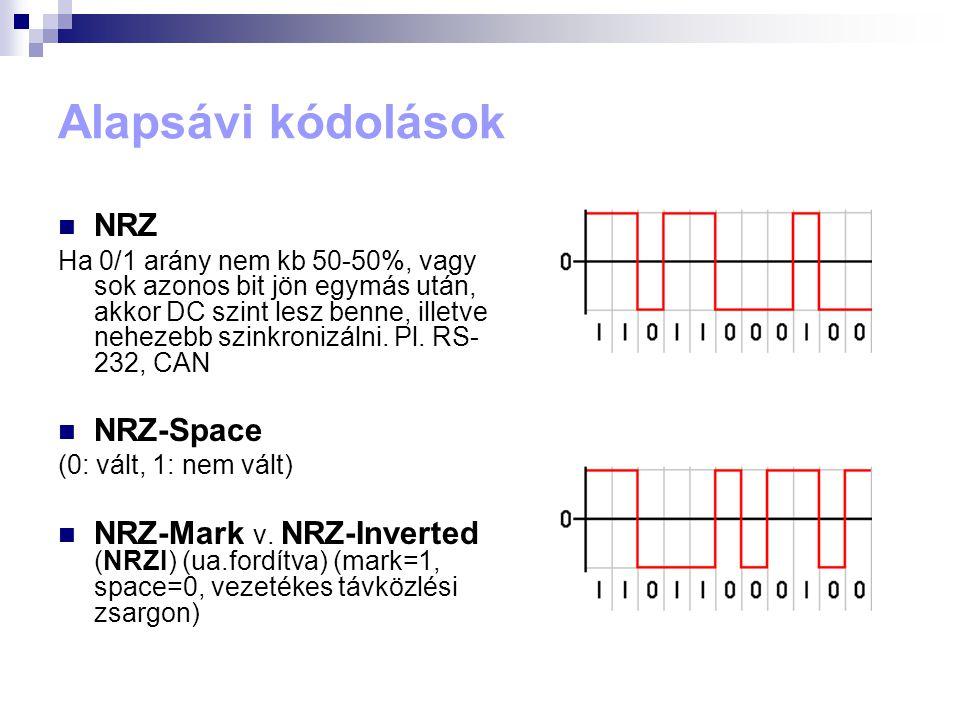Alapsávi kódolások NRZ NRZ-Space