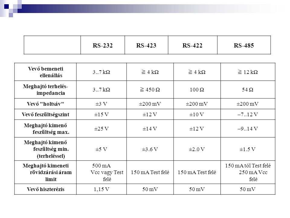 RS-232 RS-423 RS-422 RS-485 Vevő bemeneti ellenállás 3..7 kΩ ≧ 4 kΩ