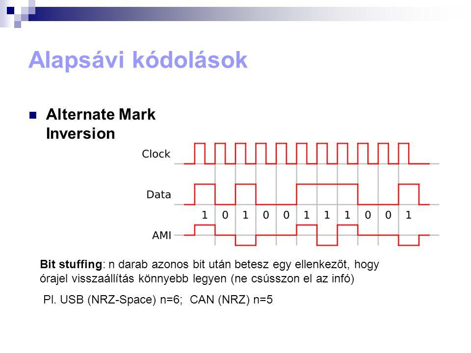 Alapsávi kódolások Alternate Mark Inversion