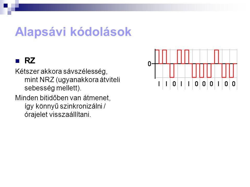 Alapsávi kódolások RZ. Kétszer akkora sávszélesség, mint NRZ (ugyanakkora átviteli sebesség mellett).