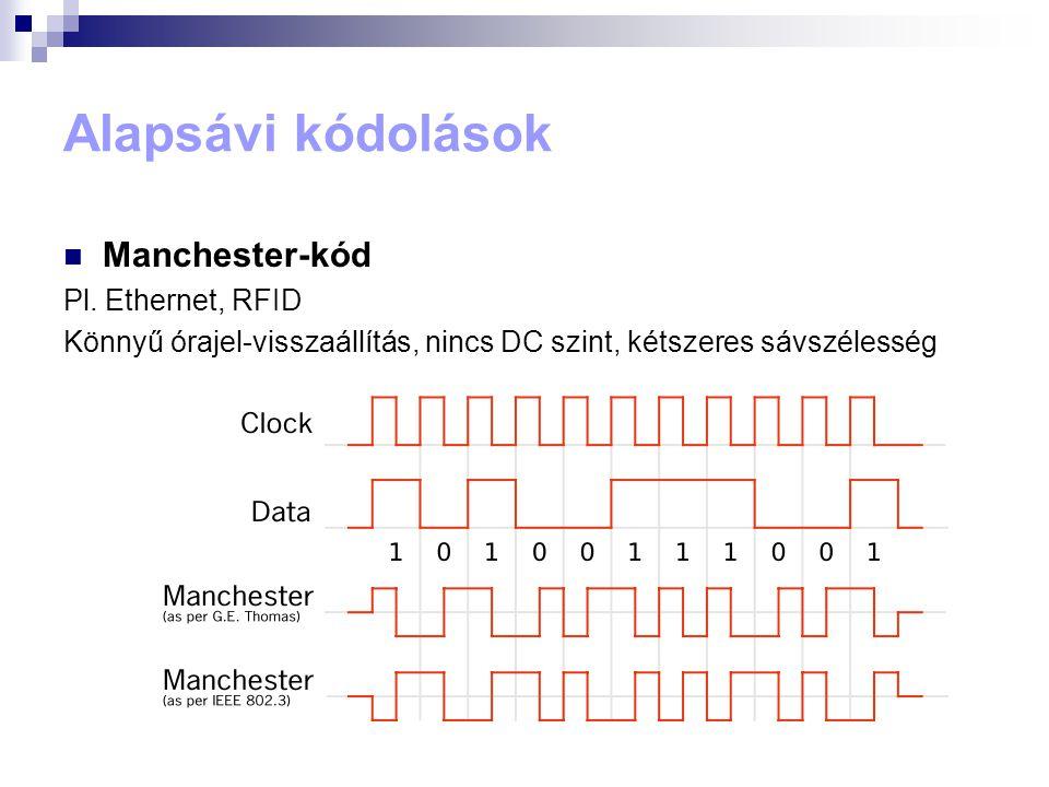 Alapsávi kódolások Manchester-kód Pl. Ethernet, RFID
