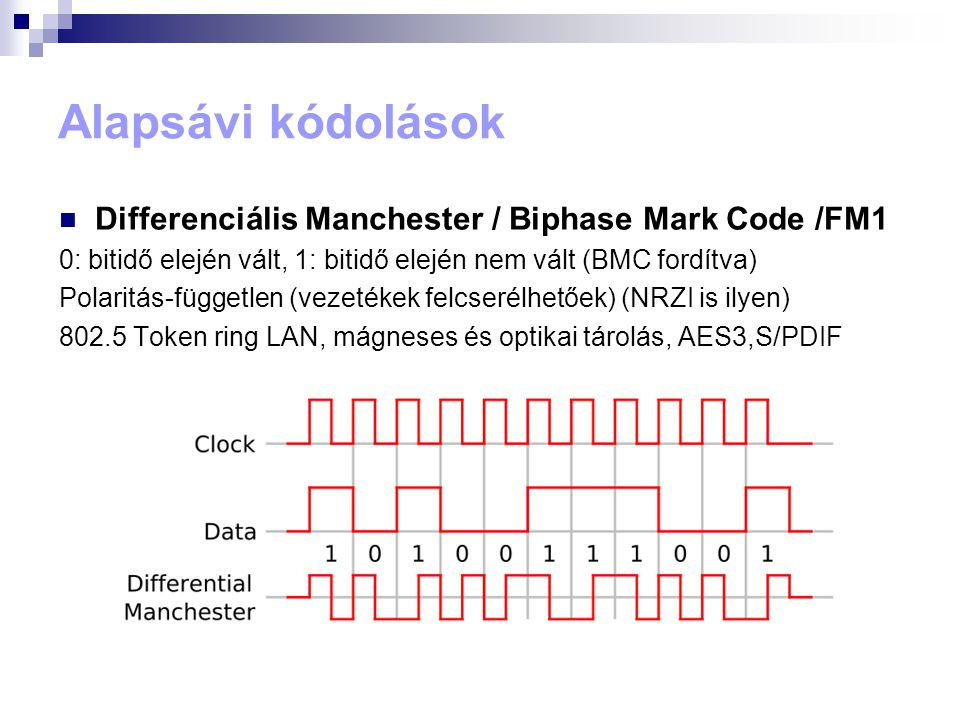 Alapsávi kódolások Differenciális Manchester / Biphase Mark Code /FM1