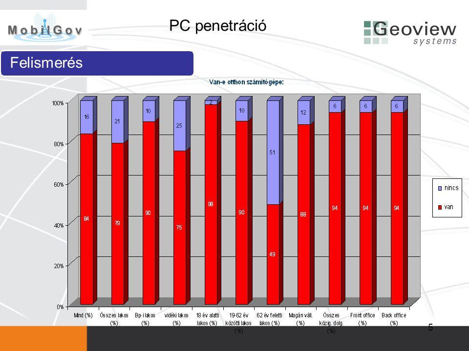 PC penetráció Felismerés