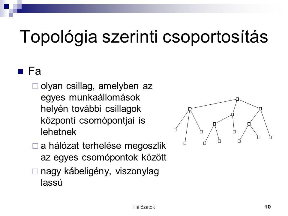 Topológia szerinti csoportosítás