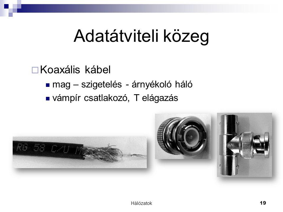 Adatátviteli közeg Koaxális kábel mag – szigetelés - árnyékoló háló