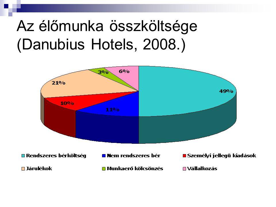 Az élőmunka összköltsége (Danubius Hotels, 2008.)