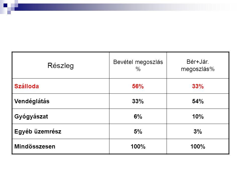 Részleg Bevétel megoszlás % Bér+Jár. megoszlás% Szálloda 56% 33%
