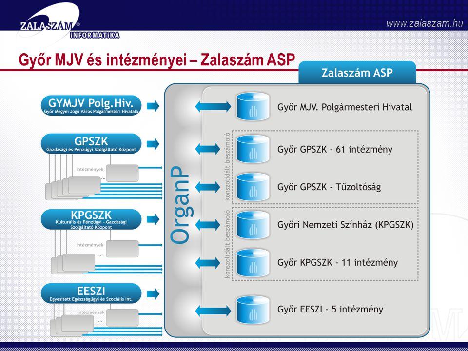 Győr MJV és intézményei – Zalaszám ASP