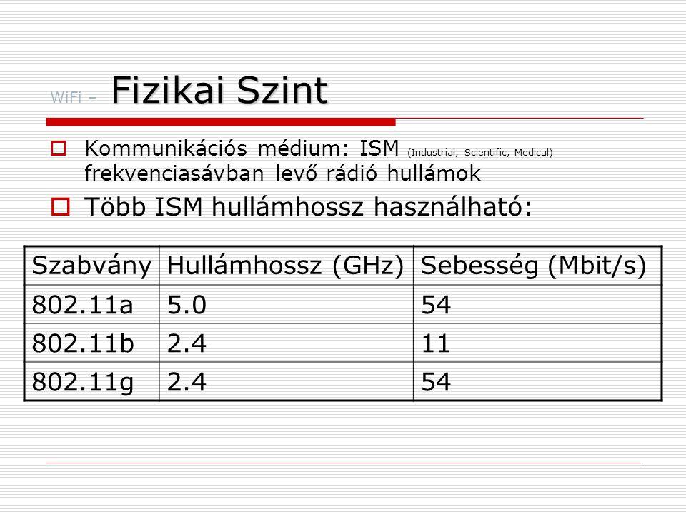 Több ISM hullámhossz használható: Szabvány Hullámhossz (GHz)