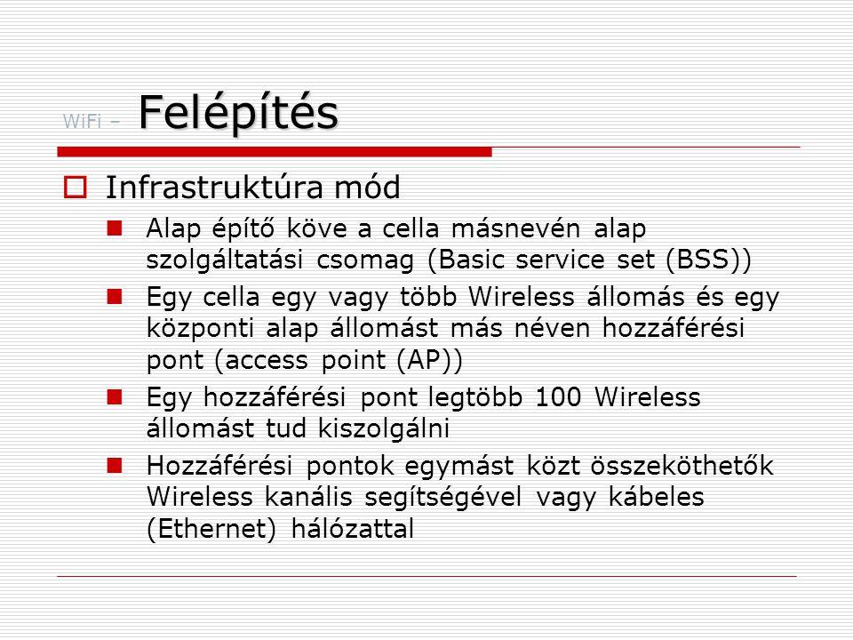 WiFi – Felépítés Infrastruktúra mód. Alap építő köve a cella másnevén alap szolgáltatási csomag (Basic service set (BSS))