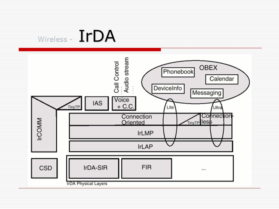 Wireless - IrDA