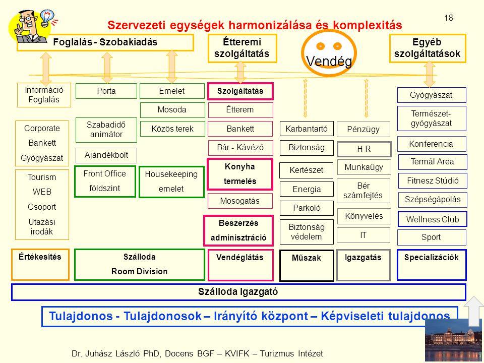 Vendég Szervezeti egységek harmonizálása és komplexitás
