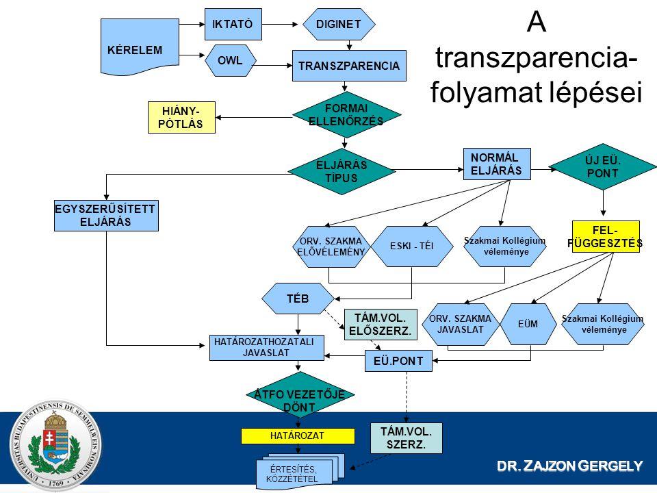 A transzparencia- folyamat lépései