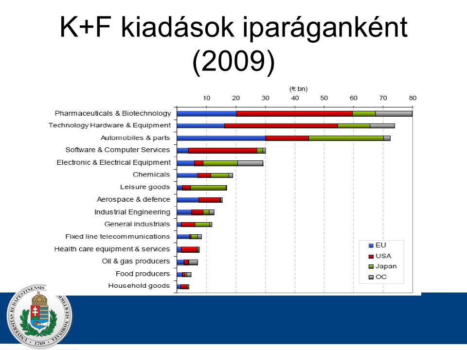 K+F kiadások iparáganként (2009)