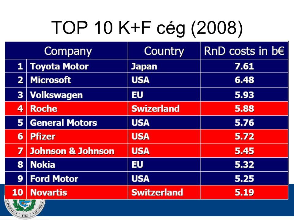 TOP 10 K+F cég (2008)