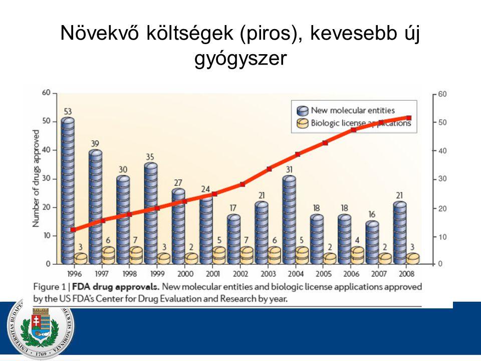 Növekvő költségek (piros), kevesebb új gyógyszer