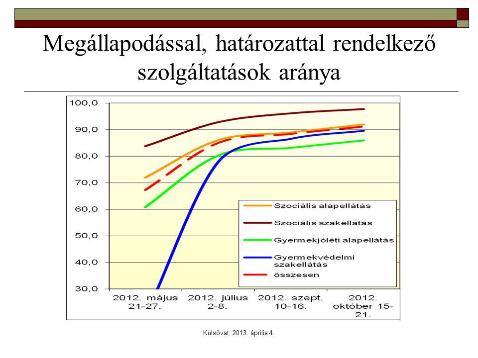 Megállapodással, határozattal rendelkező szolgáltatások aránya
