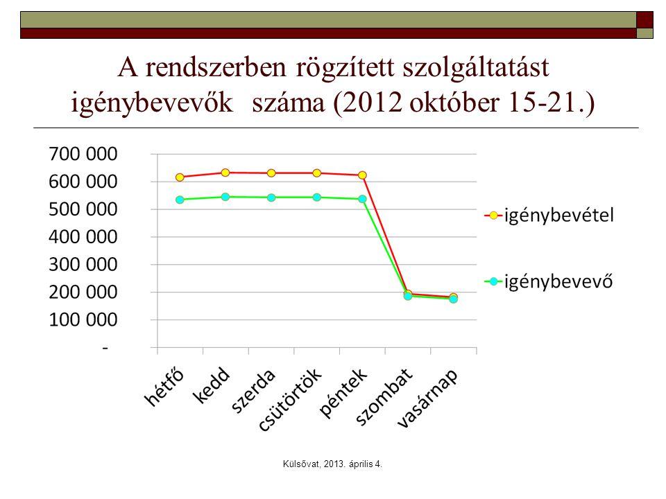 A rendszerben rögzített szolgáltatást igénybevevők száma (2012 október 15-21.)