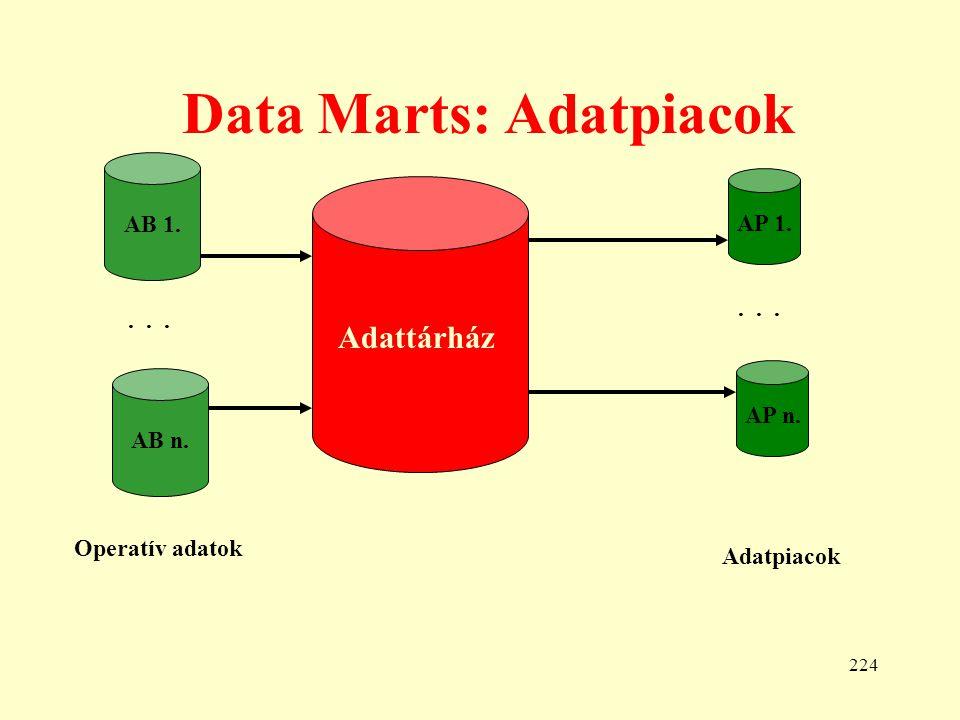Data Marts: Adatpiacok