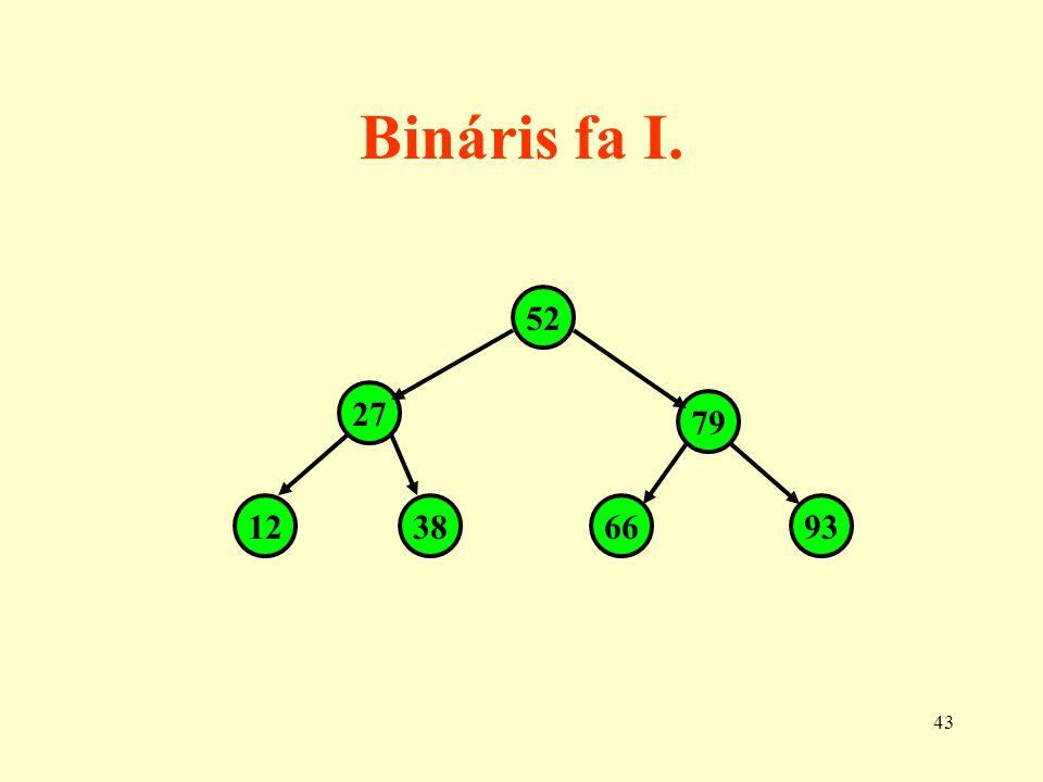 Bináris fa I. 52 27 79 12 38 66 93
