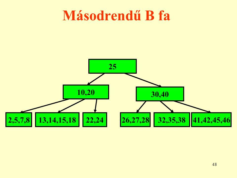 Másodrendű B fa 25 10,20 30,40 2,5,7,8 13,14,15,18 22,24 26,27,28 32,35,38 41,42,45,46
