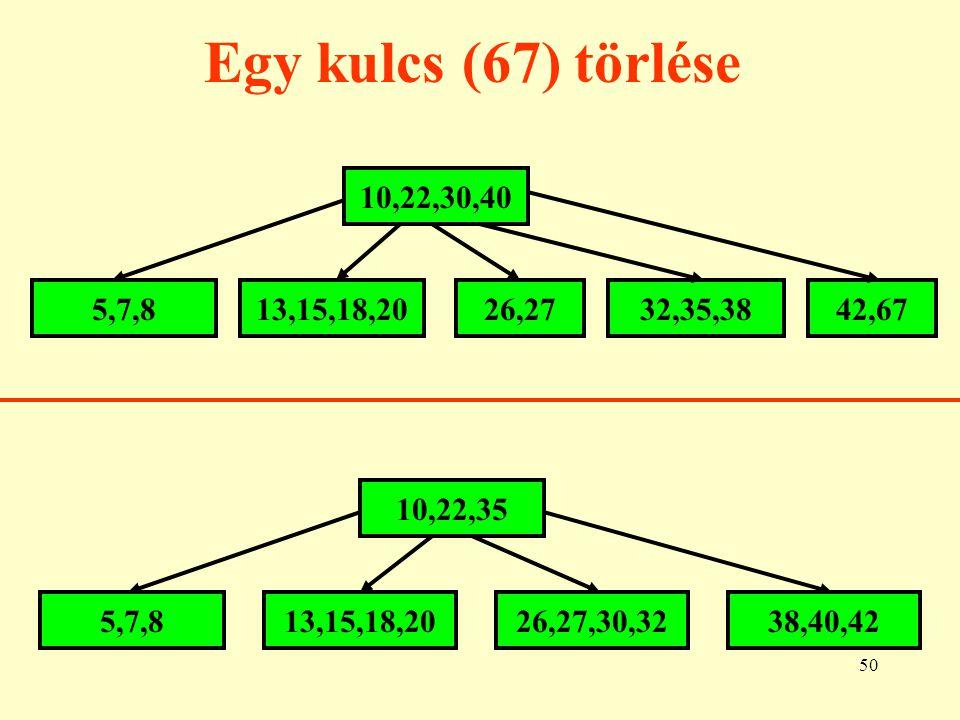 Egy kulcs (67) törlése 10,22,30,40. 5,7,8. 13,15,18,20. 26,27. 32,35,38. 42,67. 10,22,35. 5,7,8.