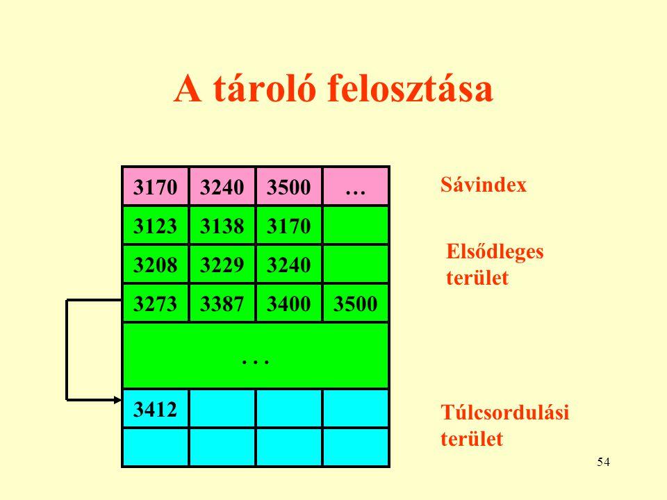 A tároló felosztása 3170 3240 3500 … Sávindex 3123 3138 3170