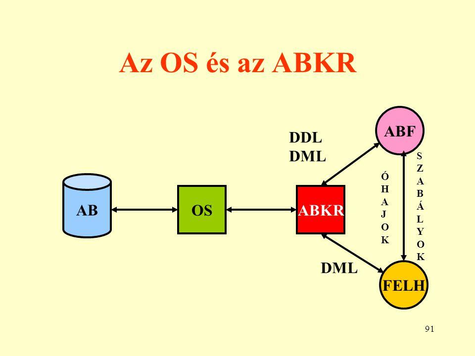 Az OS és az ABKR ABF DDL DML AB OS ABKR DML FELH S Z A B Ó Á H L A Y J
